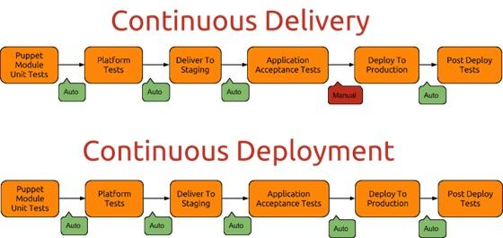 持续交付(Continuous Delivery)和持续部署(Continuous Deployment)的区别